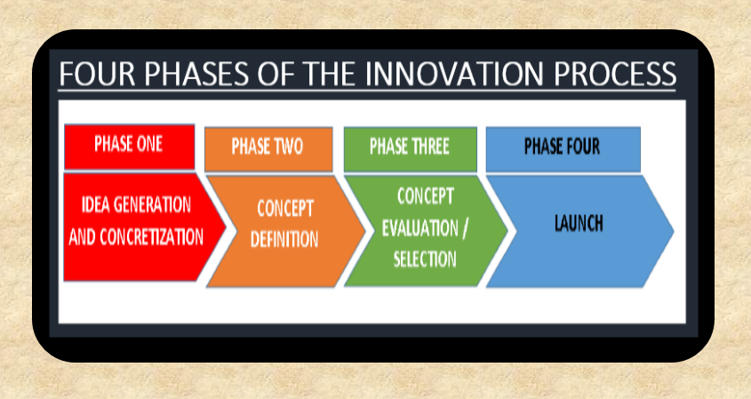 FOUR PHASES OF THE INNOVATION PROCESS 2
