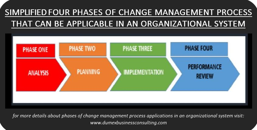 Simplified four phases of change management process that can be applicable in an organizational system