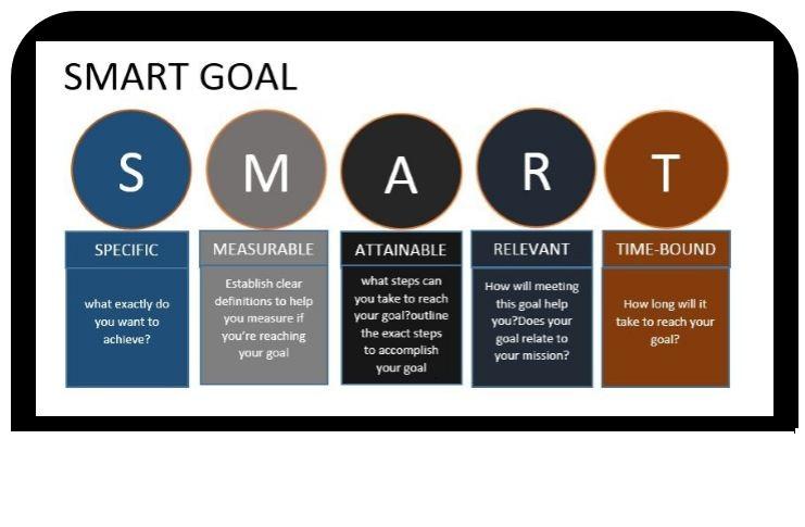 smart goal in an organizational system