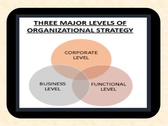 Three levels of organizational strategy
